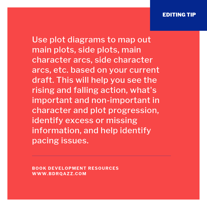 Text: Use plot diagrams to map out main plots, side plots, main character arcs, side character arcs, etc. based on your current draft. This will help you see the rising and falling action, what's important and non-important in character and plot progression, identify excess or missing information, and help identify pacing issues.