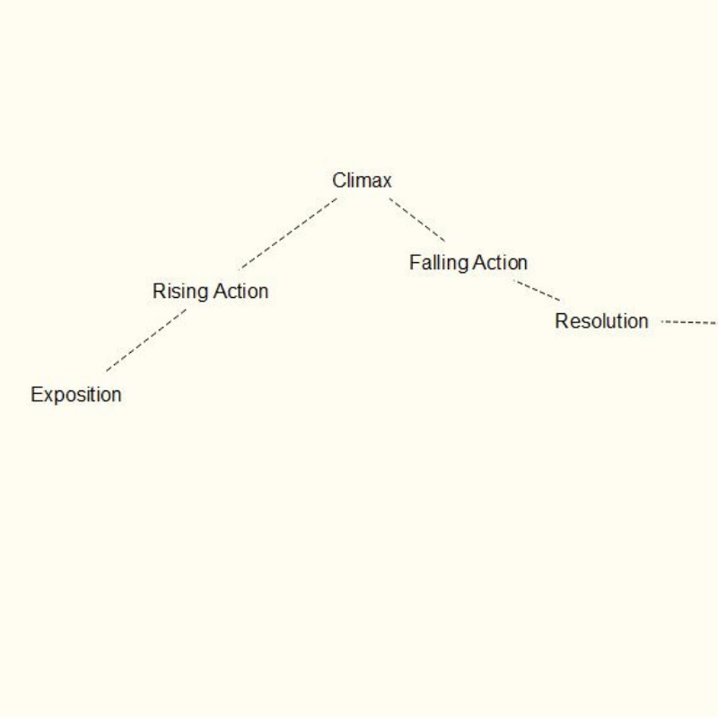 Along line moving upward: exposition, rising action. At the top is the climax, and along the line is falling action and resolution.
